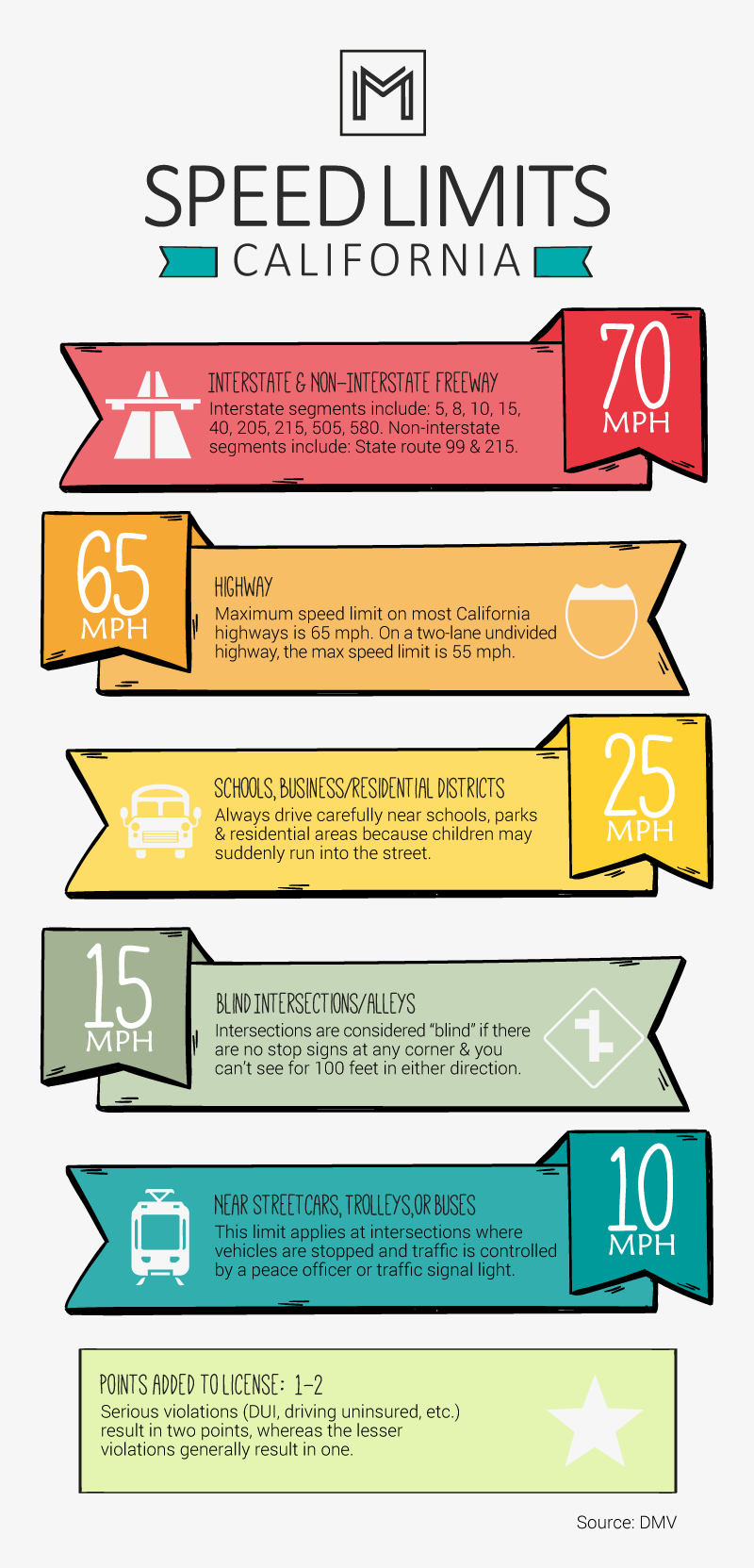Speed Limit California Infographic